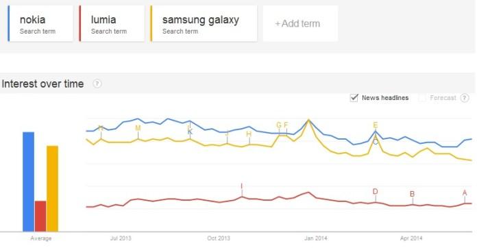 Lumia brand trend
