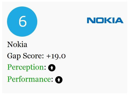 Nokia Green brand