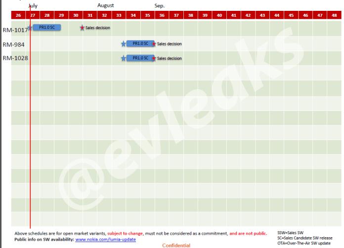 Nokia schedule