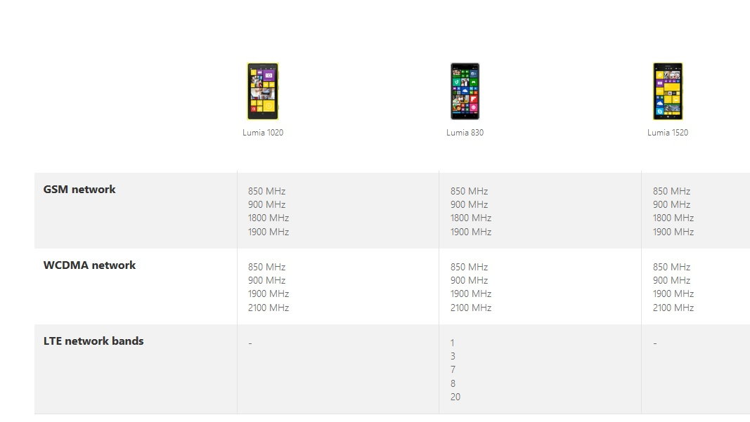Lumia 830 may be the first 4G / LTE Windows Phone to be