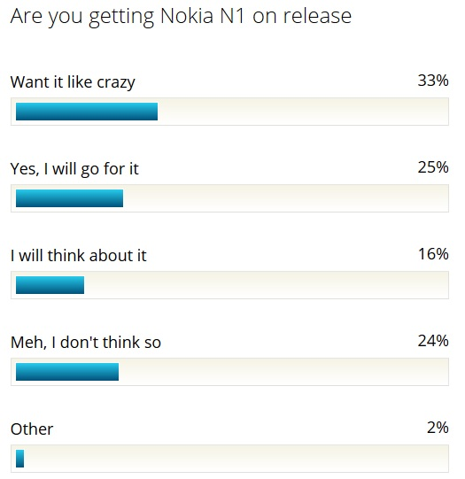 Nokia N1 poll results