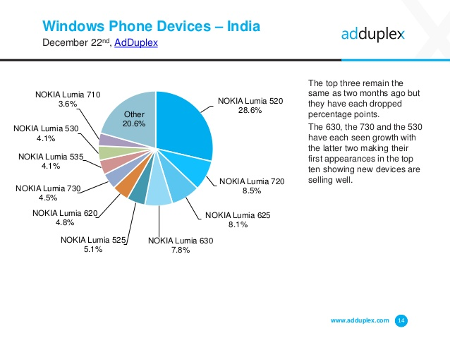 adduplex-windows-phone-statistics-report-december-2014-14-638