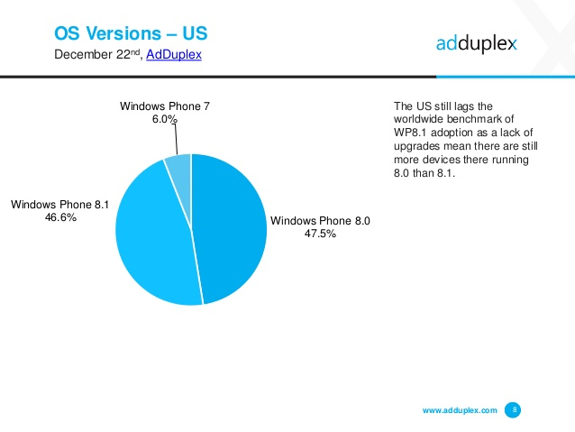 adduplex-windows-phone-statistics-report-december-2014-8-638