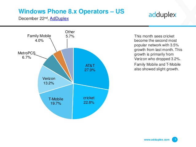 adduplex-windows-phone-statistics-report-december-2014-9-638
