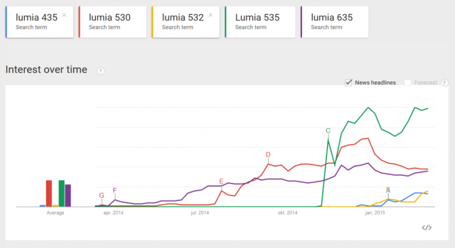 GoogleTrends-Lumia-low-20150302