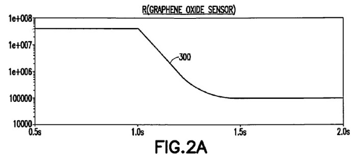 Graphene Nokia sensor