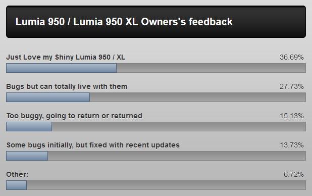 Lumia 950 Poll