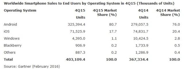 Windows Phone Share Q4 16