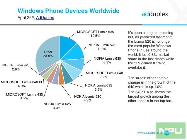 adduplex-windows-phone-statistics-report-april-2016-5-638