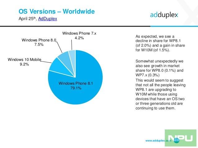 adduplex-windows-phone-statistics-report-april-2016-7-638