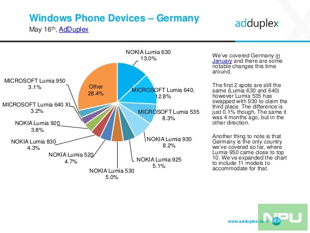adduplex-windows-phone-statistics-report-may-2016-12-638