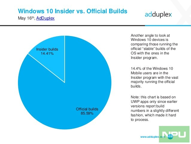 adduplex-windows-phone-statistics-report-may-2016-9-638