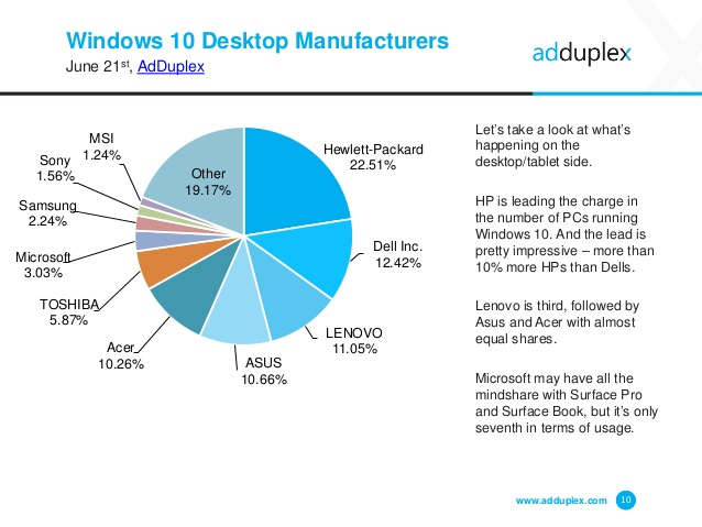 adduplex-windows-device-statistics-june-2016-10-638