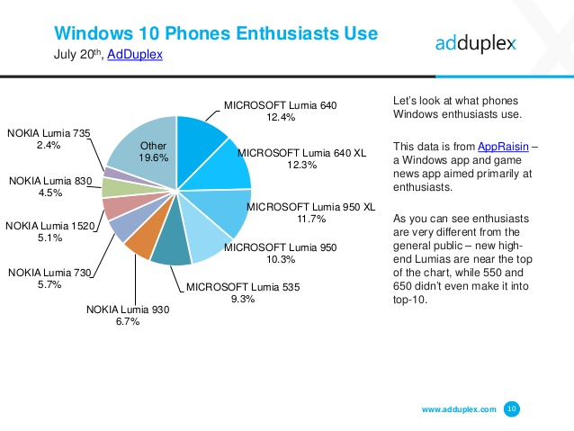 adduplex-windows-phone-device-statistics-report-10-638