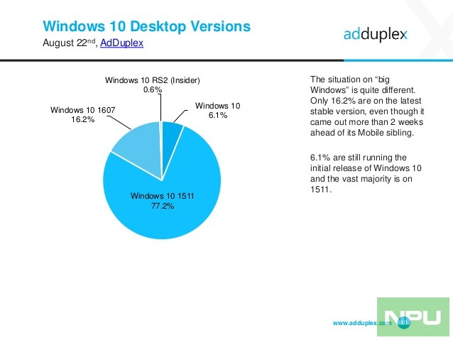 adduplex-windows-device-statistics-report-august-2016-10-638