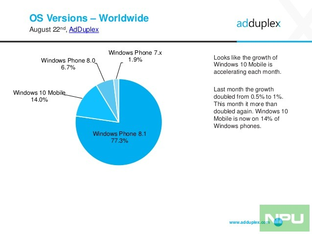 adduplex-windows-device-statistics-report-august-2016-8-638