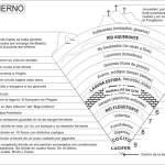 Los 9 Círculos del Infierno de Dante