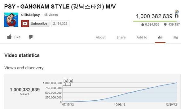 Gangnam-Style-1-millardo-youtube