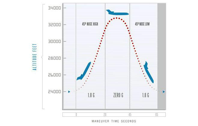 parabola-avion-gravedad-cero