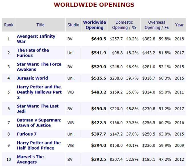 Rese a de avengers infinity war qu pasar despu s de esta pel cula - Mojo box office worldwide ...