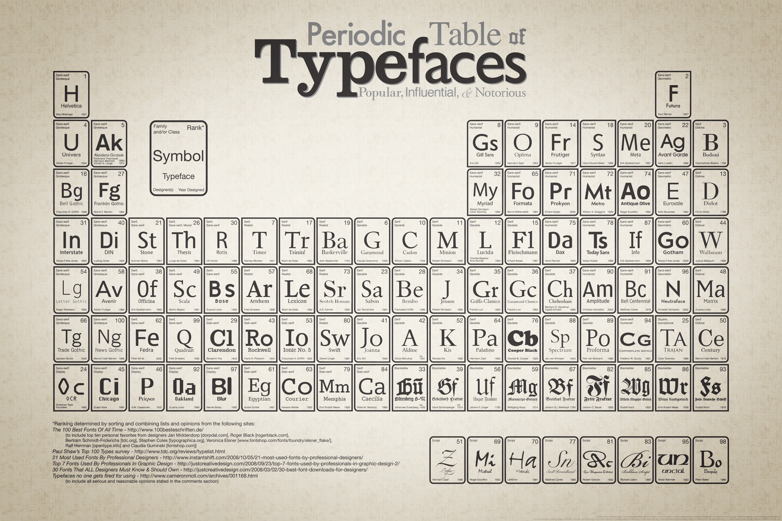 The Periodic Table Of Typefaces Nomad Creatives