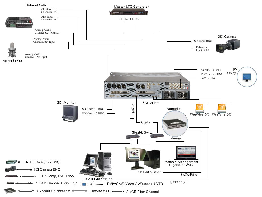 GVS 90002XU 422 VTR Designed with latest technology of