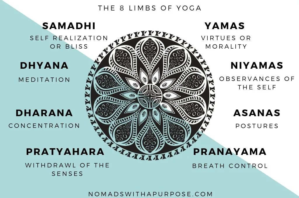 Yamas and Happiness: understanding what yoga is about