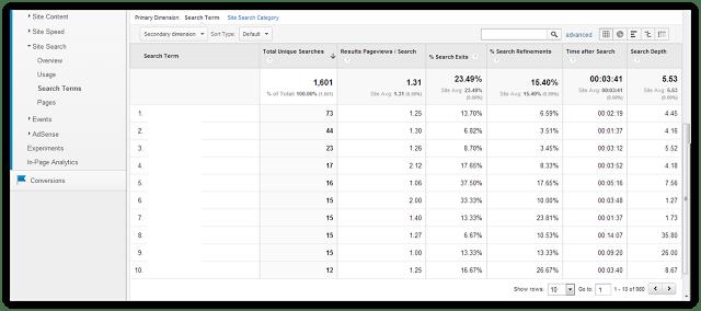 Internal site search google analytics