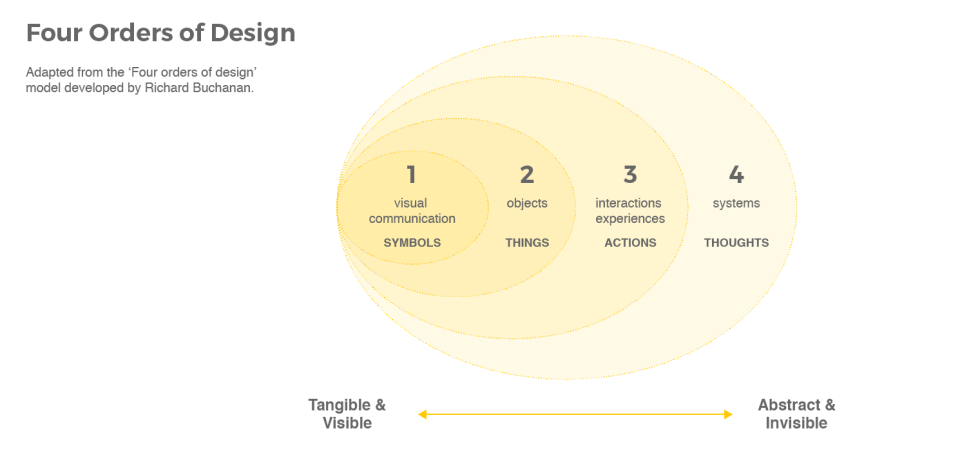 The four orders of design are concerned with symbols, things, actions and thoughts. Design as a process can be applied to each order: 1: visual communication 2: objects 3: interactions and experiences 4: systems.