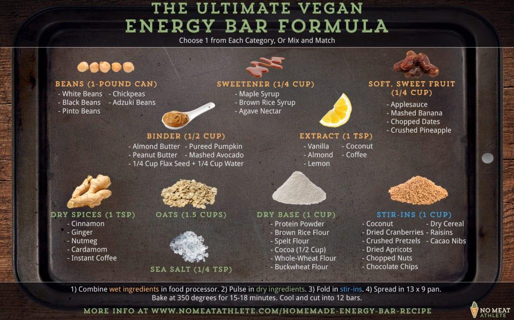 Energy Bar Formula
