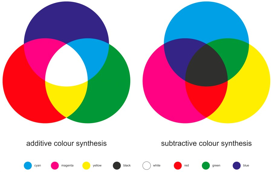 comparison of additive and subtractive color models