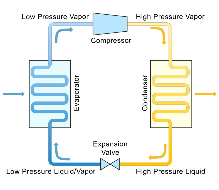 refrigeration cycle and pressure