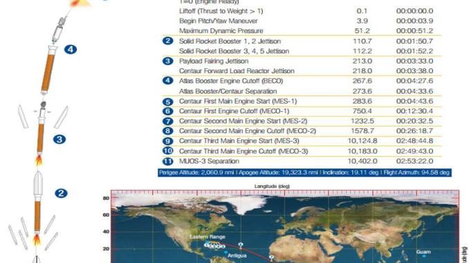Lancio terzo satellite Muos