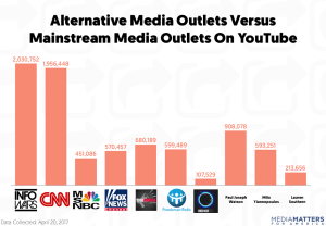 Mainstream media vs. InfoWars graph