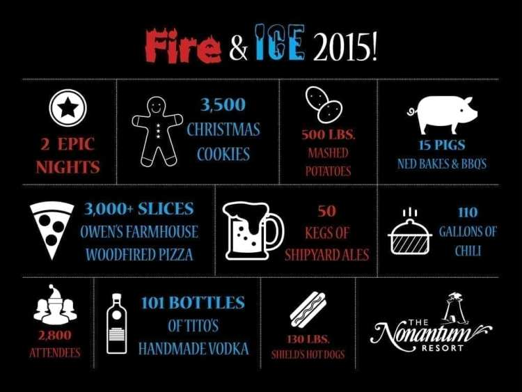 Fire & Ice 2015 infographic