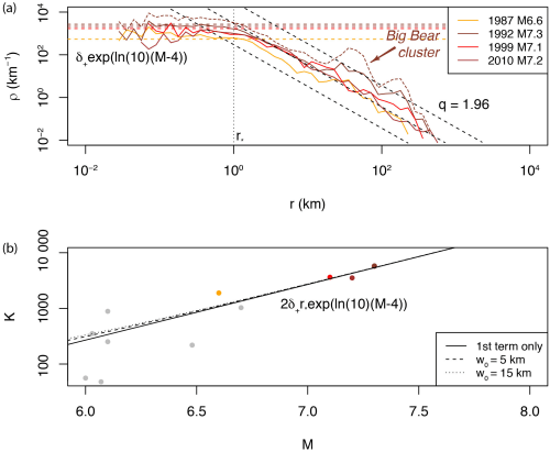 small resolution of  aftershock productivity k for m 6 the curves represent the productivity law as defined by solid seismicity eq 17 for different w0 values first