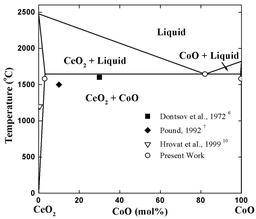 ETH  NONMET  Experimental determination of heterogeneous phase equilibria in multiponent
