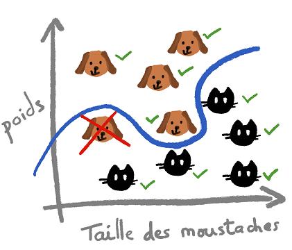 graphique de répartition chats / chiens avec courbe de classification améliorée avec moins d'erreurs de classification