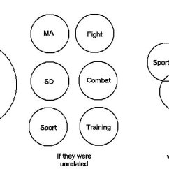 Martial Arts Diagram Central Heating Wiring Logical Fallacies The Six Topics Are A Simple Example Of What Many People Claim Training Will Prepare You For We Disagree With Such Blanket Assertion As Each