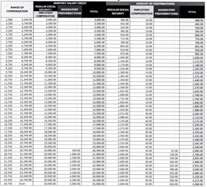 SSS Contribution Table 2021  for Self Employed members.