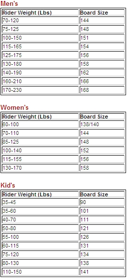 snowboard size how to