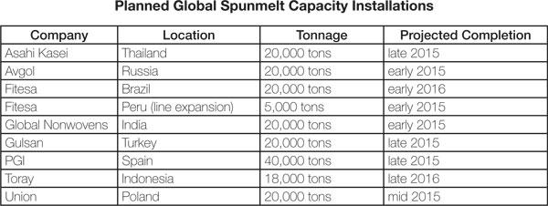 Spunmelt Polypropylene: The Leading Global Technology For