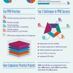 Infographic: Is Your Company Using Project Portfolio Management (PPM) Effectively?
