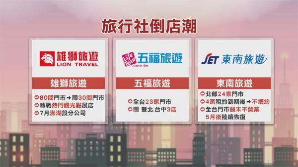旅行社實體門市關店潮 林佳龍:編列12億元支持數位轉型