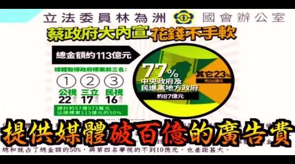 大撒幣!立委踢爆:蔡政府提供媒體百億標案、數位廣告52億!