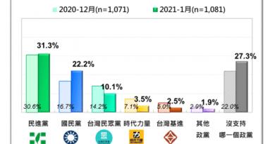 台灣民意基金會民調顯示,台灣基進政黨支持度從上月的5%降為本次的2.5%。圖/台灣民意基金會提供