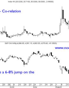 Indiavixand nifty also india vix and co relation  super contra trades technical rh nooreshtech