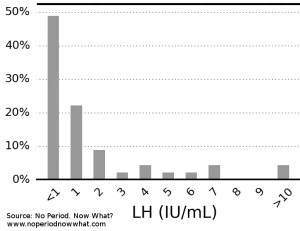 LH in women with hypothalamic amenorrhea