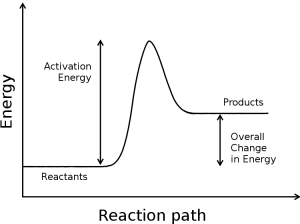 Chemical reaction activation_energy