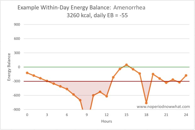 Winthin day energy balance with no period